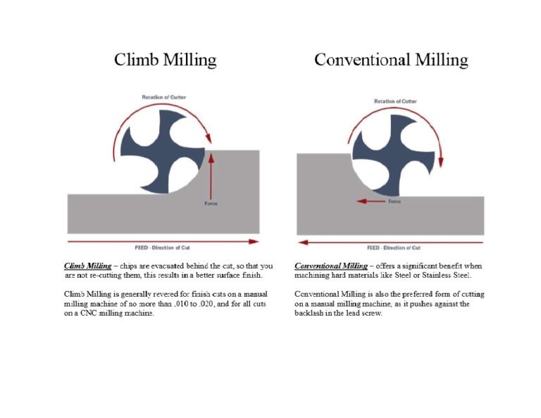 Climb-Milling_Conventional-Milling