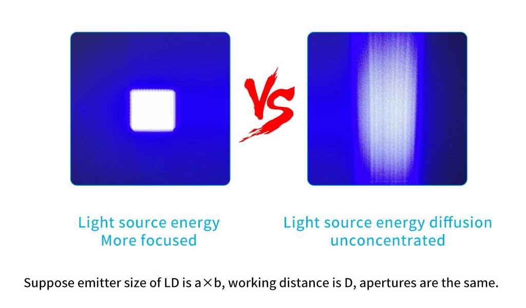 lentes laser diodo LD FAC